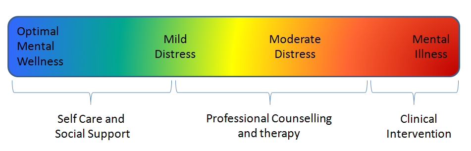 Inner Dawn Counselling-Mental Health Continuum
